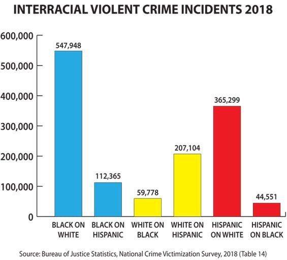 VIOLENCIA INTERRACIAL