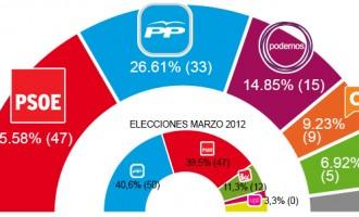 Andalucia: España continúa en la inopia<br><span style='color:#006EAF;font-size:12px;'>Manuel Canduela-Presidente de DN</span>
